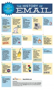 La-storia-dellemail-infographic